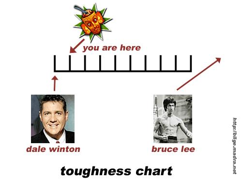 toughnesschart