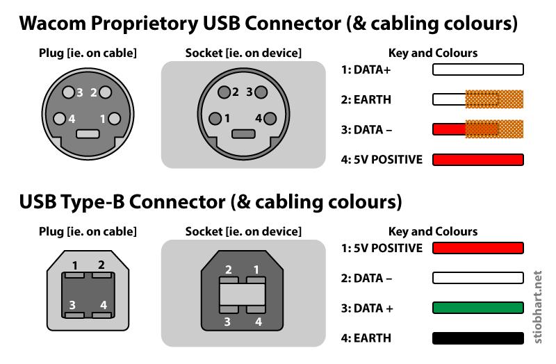 Wacom connector vs USB Type-B [Trust at own risk!]